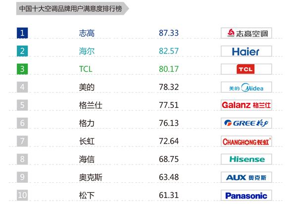 """中国空调业""""用户满意度""""头牌,凭什么是志高?"""