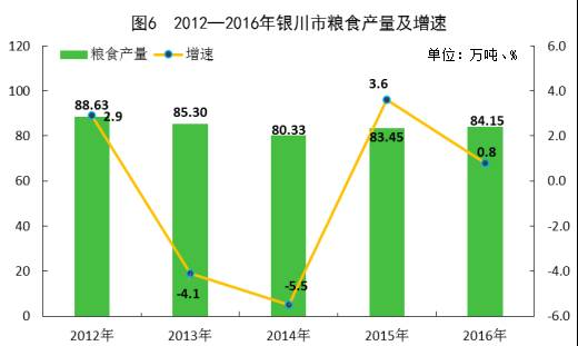 银川gdp_宁夏银川与山西太原,不比GDP,只看摩天大楼,谁更强