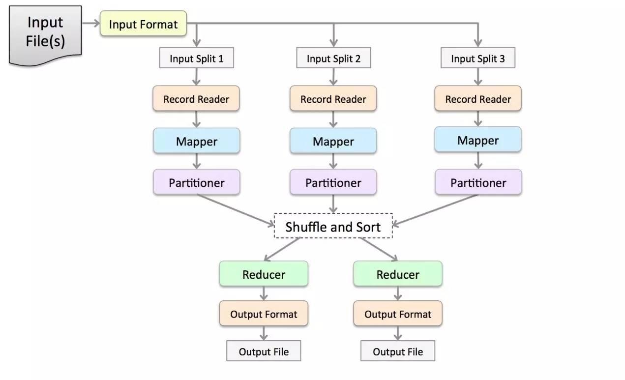 Spark 2.0 版本的技术路线分享