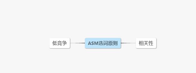 龙榜ASO优化师2017年苹果竞价广告ASM基础知识一览 第3张