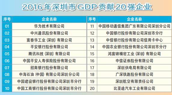 华为gdp_华为还是跑了 别让高房价毁了中国经济未来 转载