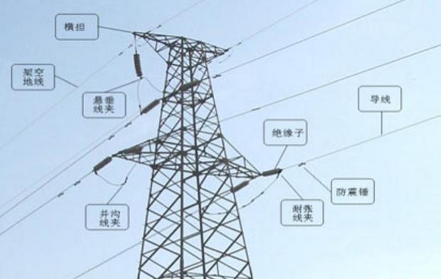 架空输电线基础分析!图片