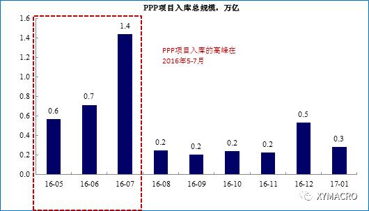 【兴证宏观】今年基建怎么看?基于PPP的视角(大数据追踪之四)
