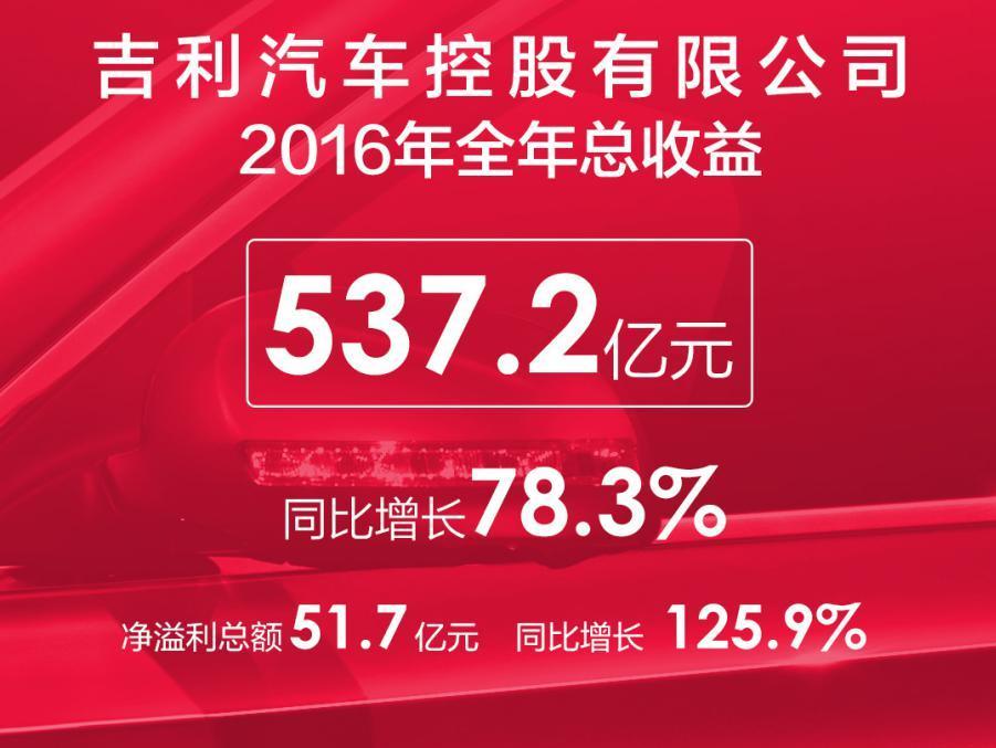 猛涨125.9%,吉利汽车2016年纯利润增至51.7亿元