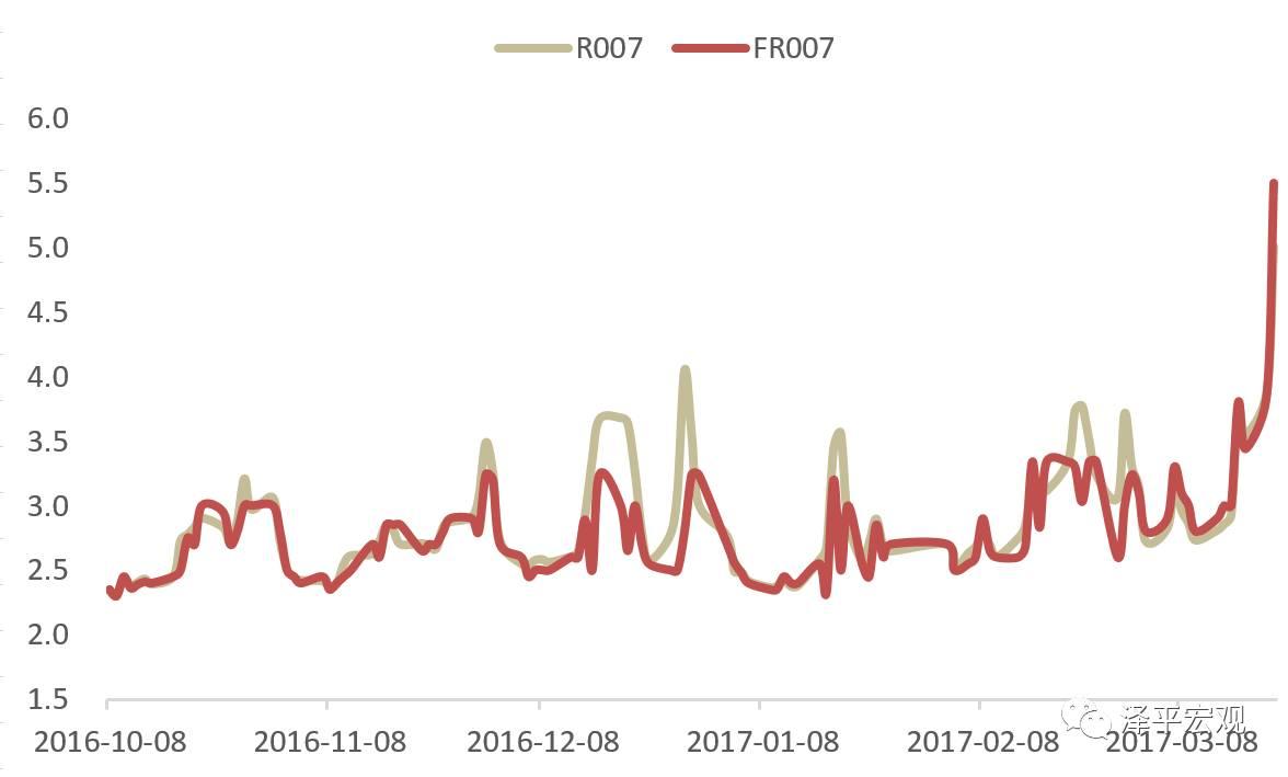 【泽平宏观】MPA考核带来资金阶段性紧张,对经济新周期复苏影响有限——点评近日资金面紧张