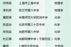 2017年樱花科技计划入选学生名单公布