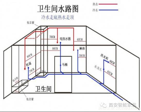 家装水路施工图: 1,将平面图和系统图对照着看,这样才能看出来管道是