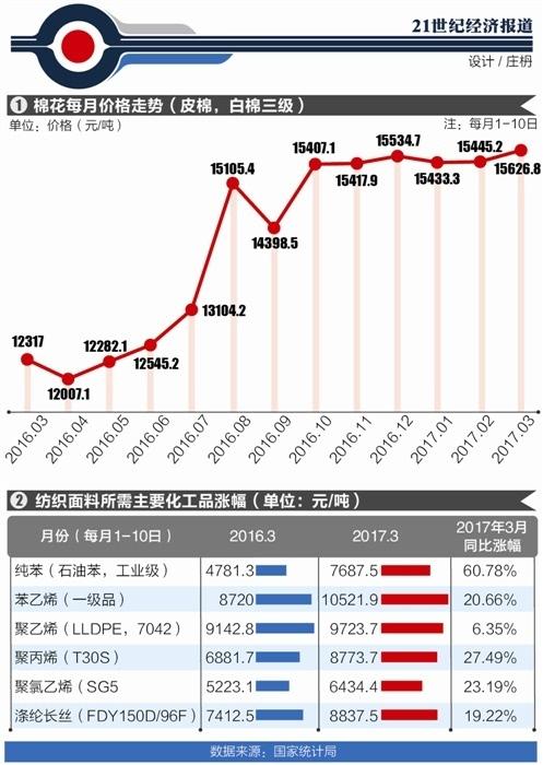 家纺业涨价调查: 下游商家抢囤面料 春节后进入普涨模式