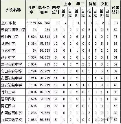 2015年和2016年上海v学生和民办学生高中预录初中的特长班适合初中图片