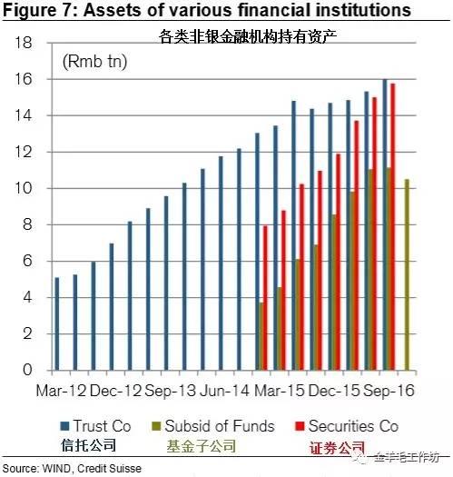 金融和地产,中国去杠杆路上的两大拦路虎(瑞信)