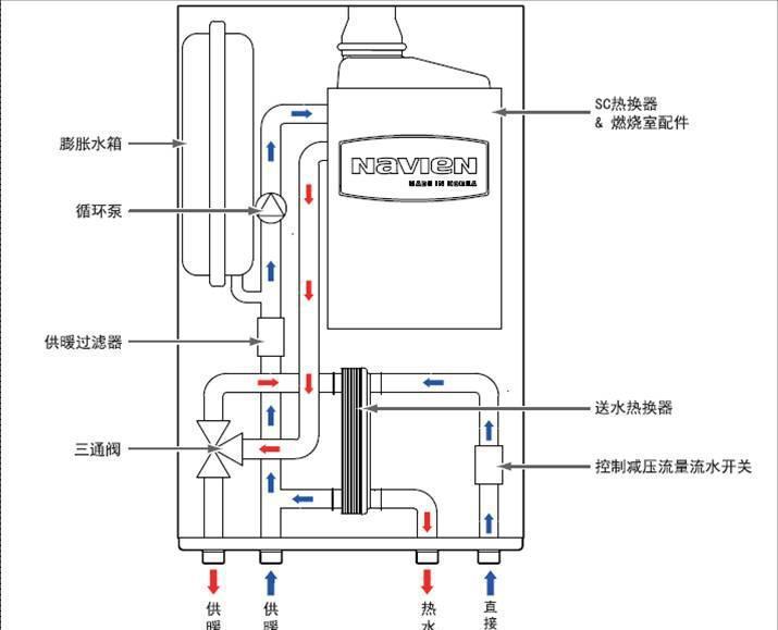 注汽锅炉内部结构示意图-婴儿游泳馆各种加热设备的优劣分析图片