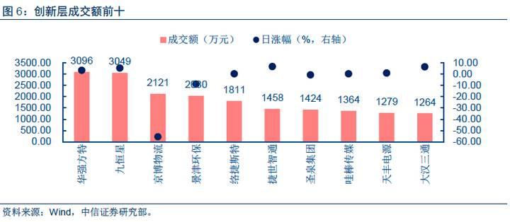 【中信新三板】新三板市场每日资讯20170324—新三板融资监管趋严