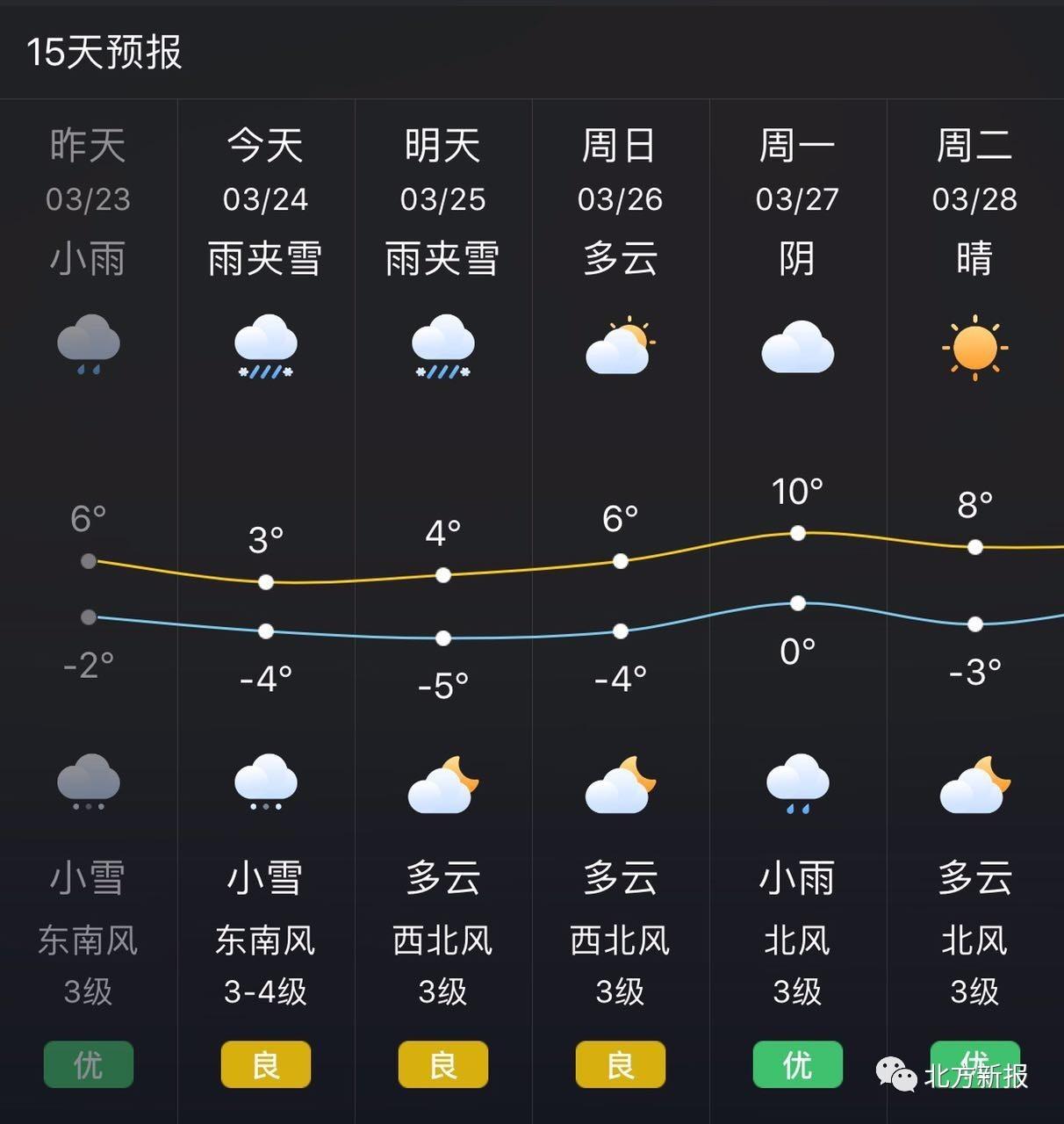 呼和浩特市未来几日天气预报-雪后的呼和浩特又霸屏了,可你最想知