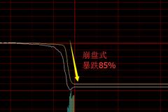 港股辉山乳业崩盘式暴跌85%A股大呼好危险!