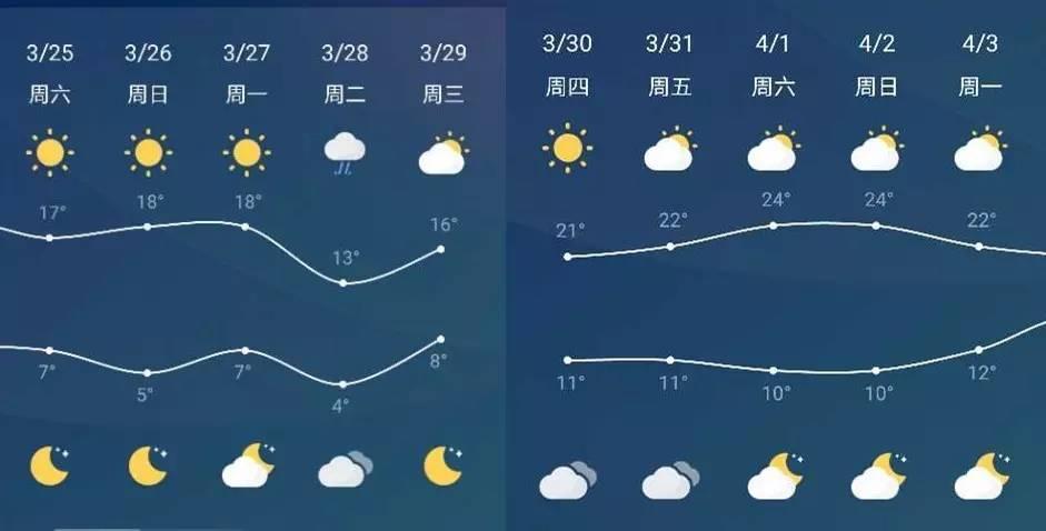 周末不想宅在家?郑州有这么多好玩的地方在等着你!