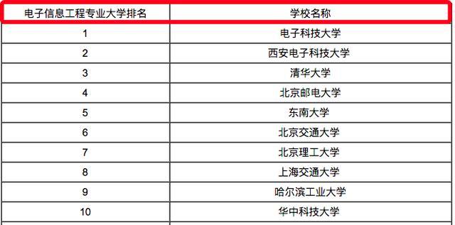 电子信息工程专业大学排名_南京信息工程大学宿舍