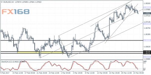 ForexCrunch:欧元、日元及黄金走势分析