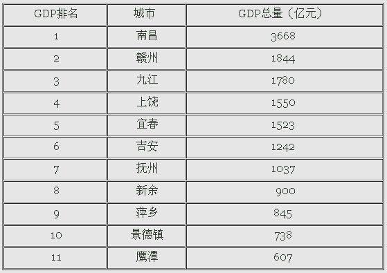 江西各县gdp排名_江西各县地图