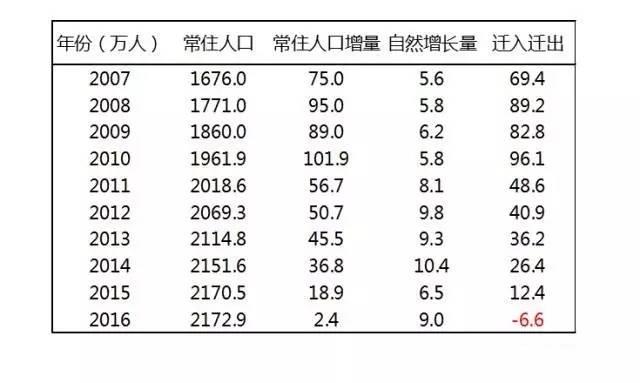 北京 常住人口_常住人口登记卡