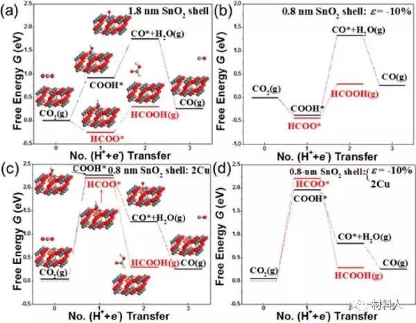 jacs:核/壳结构cu/sno2纳米粒子催化co2还原至co