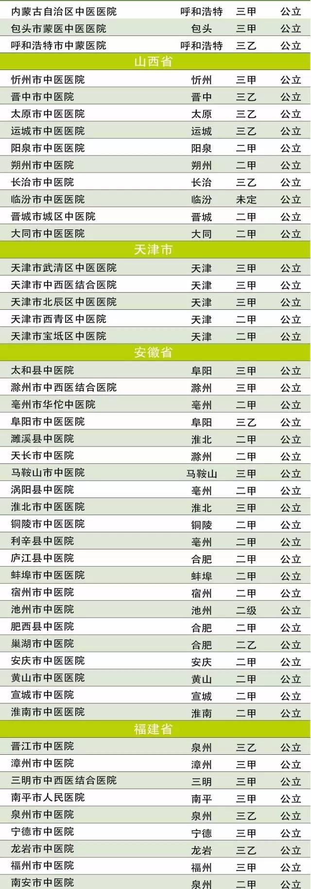 中国中医医院排行榜 全国100强