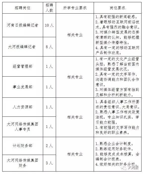河南日报报业集团招聘大学毕业生工作人员公告
