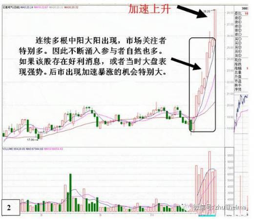 股民课堂:最易出现暴涨的K线形态