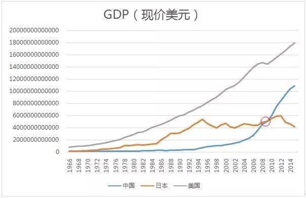 东北经济总量世界第几_世界经济总量排名