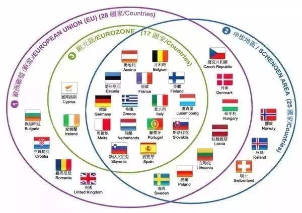 贴心小百科|申根国、欧盟国、欧元区究竟啥概