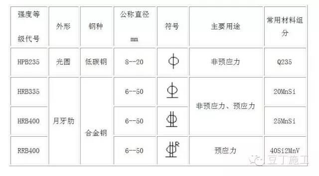 钢筋直径符�_热扎钢筋等级和直径符号