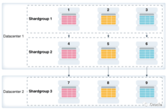 【12.2新特性】Oracle Sharding分片级别的高可用实现