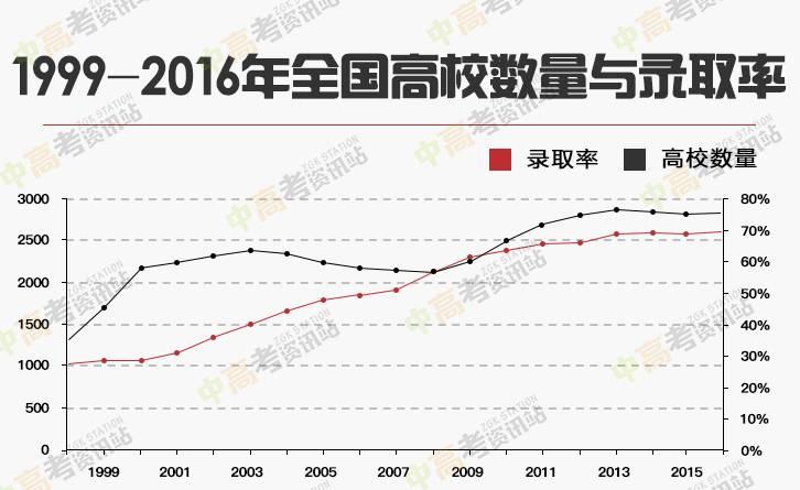2018年预计高考录取分数线走势