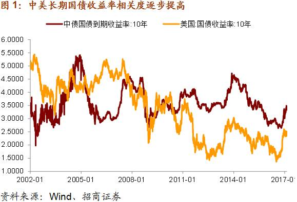 2012中国宏观经济走势_招商宏观中美长债利率走势的三个新动向——轩言·数语系列...