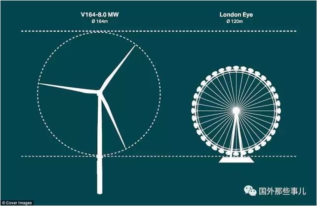 """世界上最大的风力发电机比""""伦敦眼""""还高图片"""