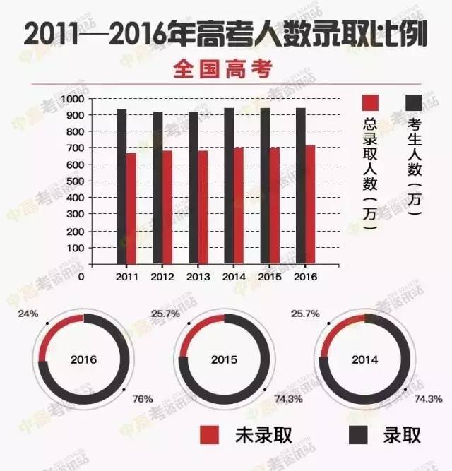 权威发布 近5年高考录取大数据 附2017年各省高考分数线大预测图片 49542 600x625