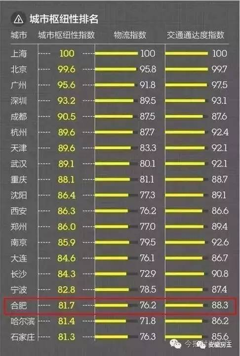 2017各城市经济总量_中国各城市地图