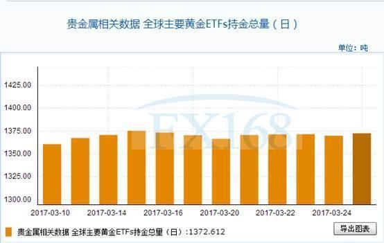 全球主要黄金ETFs3月27日持金总量与上一交易日增加2.665吨