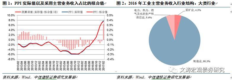 3月份宏观数据_西南证券中国宏观经济月度数据手册2017年3月