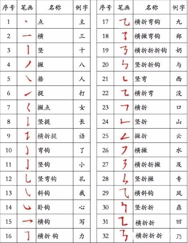 有时,写出来的字连笔顺都不一定正确.   汉字笔画顺序表