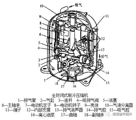 螺杆式制冷压缩机的结构特点,确定了它的许多优点,如