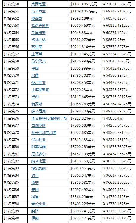 巅峰苏联人均gdp_人均gdp世界排名