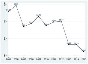直接投资gdp_缅甸GDP增速下降、外国直接投资减30%昂山素季改革怎么走?