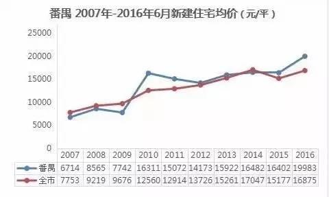 2021番禺gdp_2021番禺花市地图