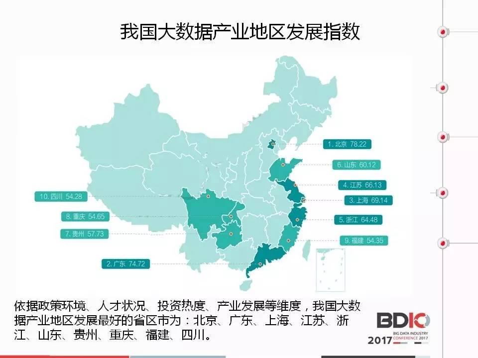ppt | 《中国大数据产业分析报告》