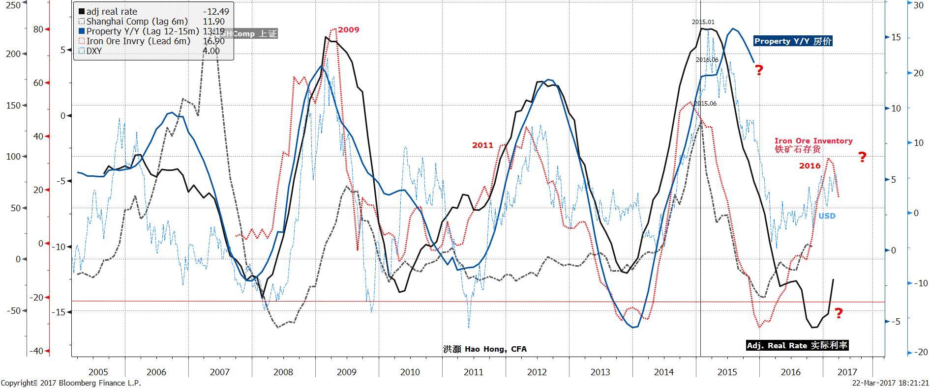 中国经济周期权威指南