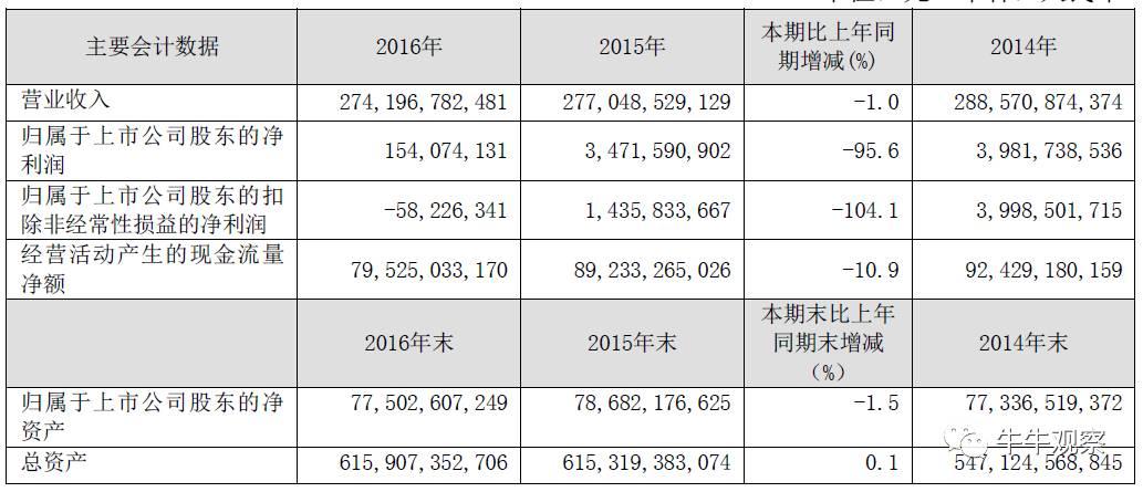 净利润暴跌96% 中国联通能否走出低谷?