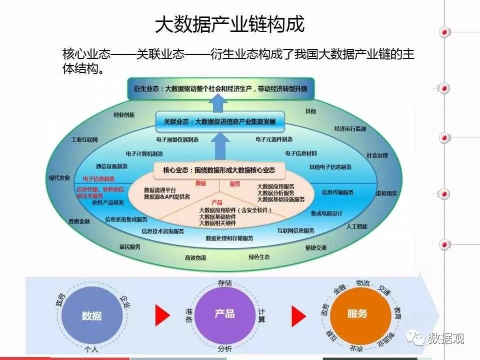 bdic2017:《中国大数据产业分析报告》(ppt全文)