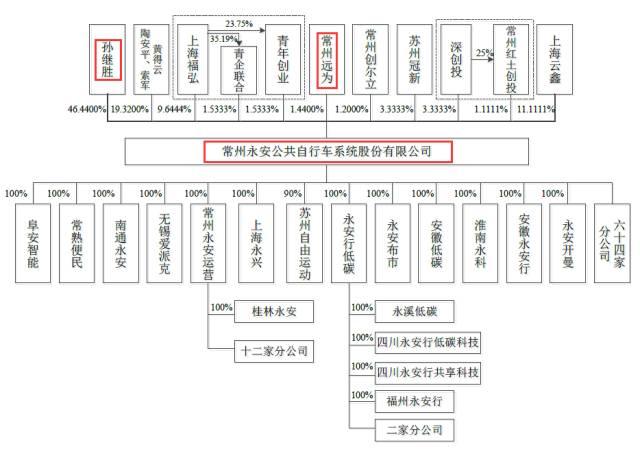 常州永安股权结构