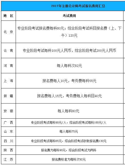2017年各地注册会计师考试报名费用
