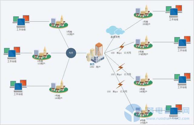 如何使用亿图网络图绘制软件绘制一个网络拓扑图,教程如下: